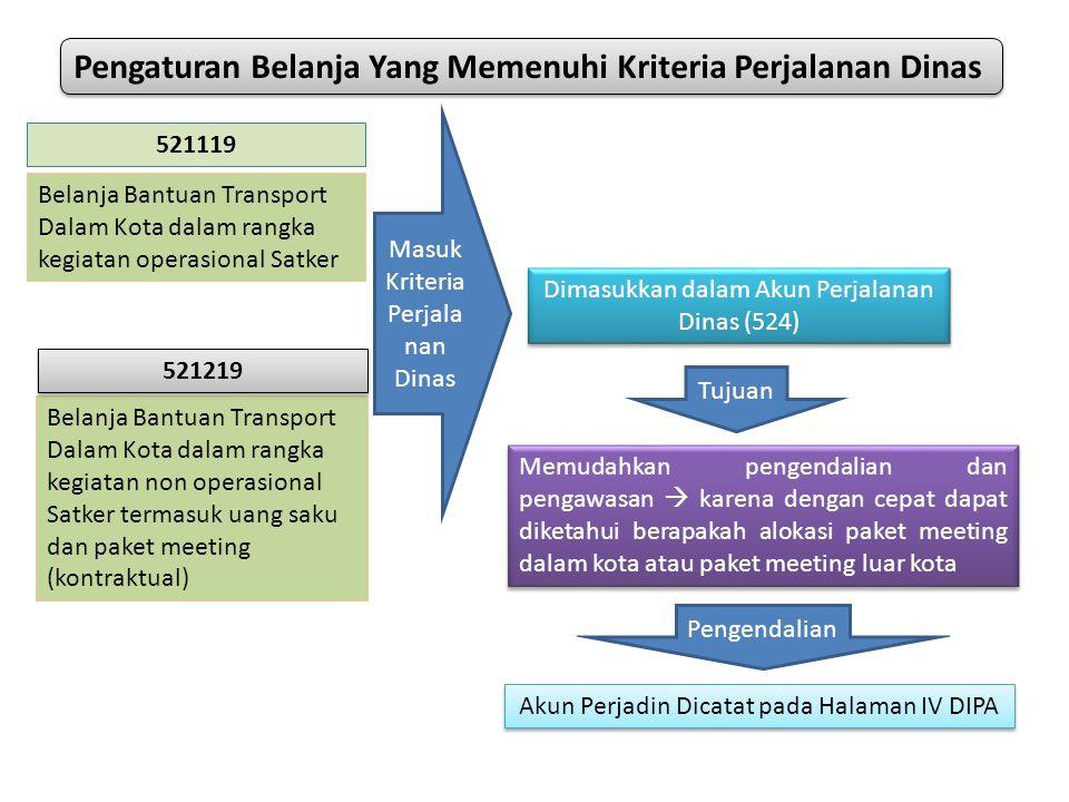 Belanja Bantuan Transport Dalam Kota dalam rangka kegiatan non operasional Satker termasuk uang saku dan paket meeting (kontraktual) 521219 521119 Bel