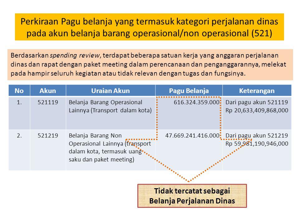Perkiraan Pagu belanja yang termasuk kategori perjalanan dinas pada akun belanja barang operasional/non operasional (521) NoAkunUraian AkunPagu Belanj