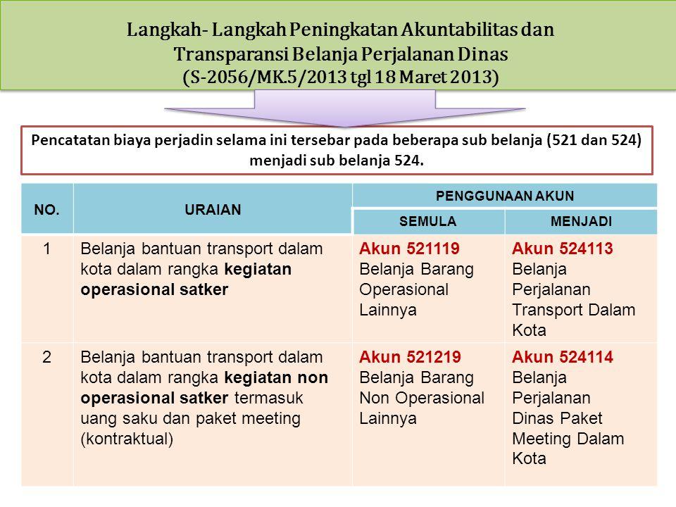 NO.URAIAN PENGGUNAAN AKUN SEMULAMENJADI 1Belanja bantuan transport dalam kota dalam rangka kegiatan operasional satker Akun 521119 Belanja Barang Oper