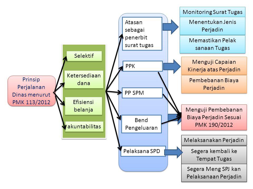Selektif Ketersediaan dana Efisiensi belanja akuntabilitas Atasan sebagai penerbit surat tugas PPK PP SPM Bend Pengeluaran Pelaksana SPD Prinsip Perja