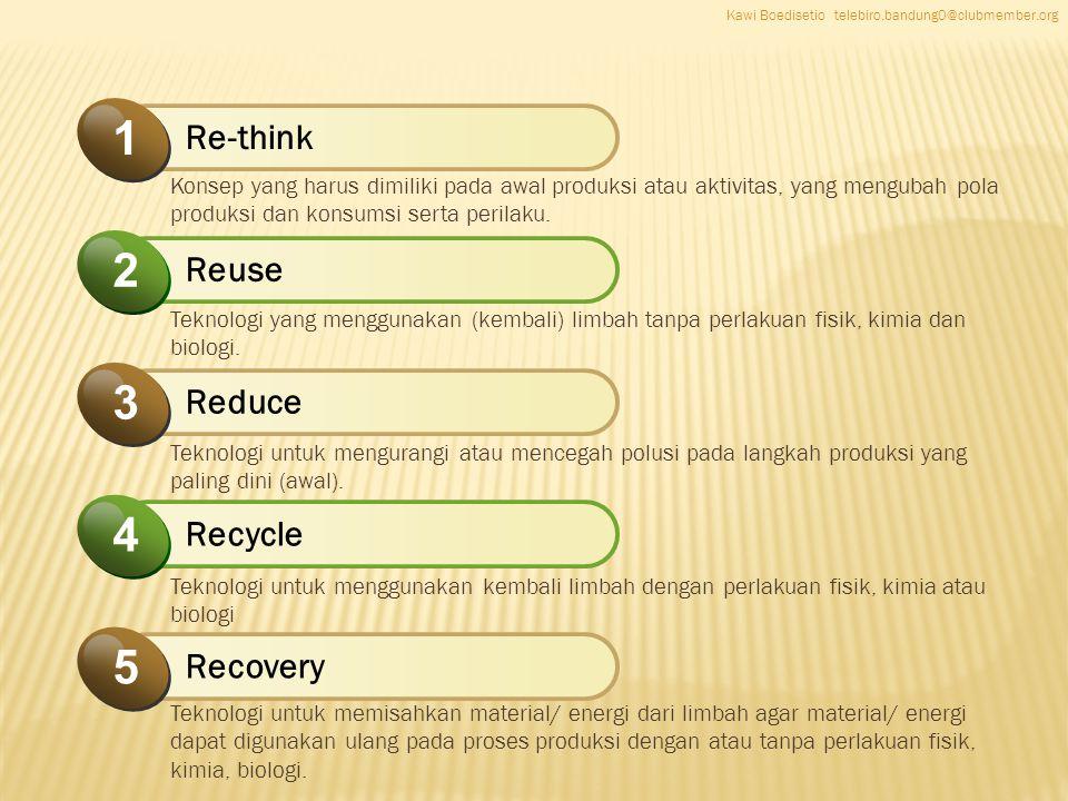 Recycle 4 Re-think 1 Reuse 2 Reduce 3 Recovery 5 Konsep yang harus dimiliki pada awal produksi atau aktivitas, yang mengubah pola produksi dan konsumsi serta perilaku.