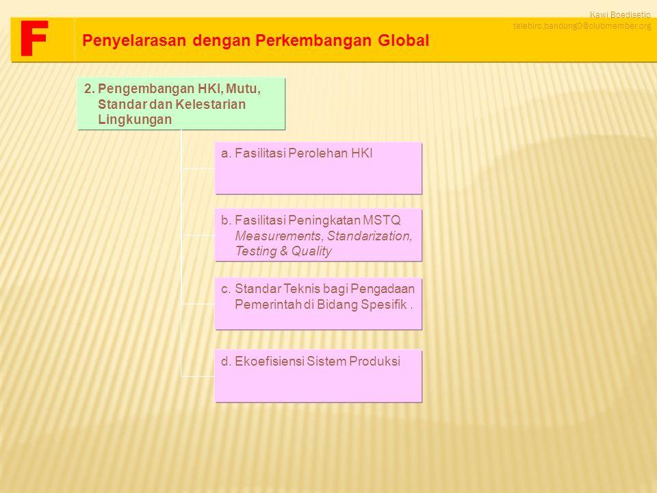 2.Pengembangan HKI, Mutu, Standar dan Kelestarian Lingkungan a.Fasilitasi Perolehan HKIFasilitasi Perolehan HKI b.Fasilitasi Peningkatan MSTQ Measurem