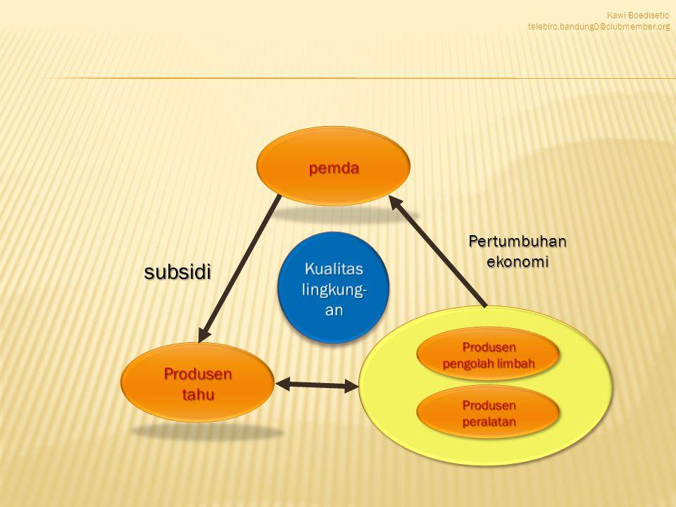 Kawi Boedisetio telebiro.bandung0@clubmember.org pemda Produsen tahu Produsen pengolah limbah subsidi Pertumbuhan ekonomi Produsen peralatan