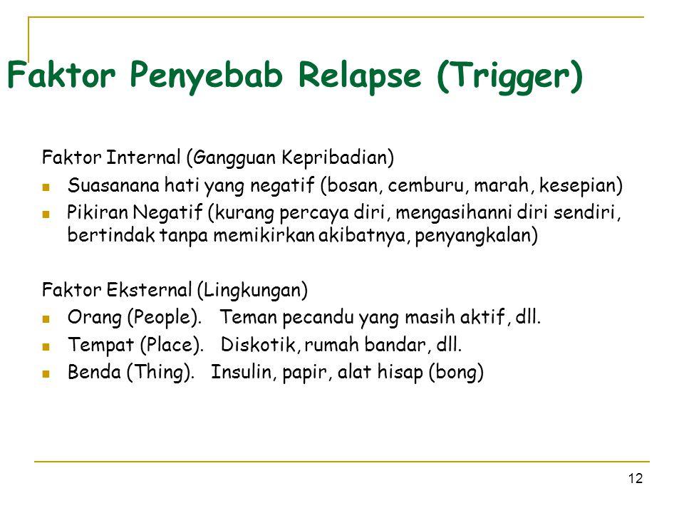 12 Faktor Penyebab Relapse (Trigger) Faktor Internal (Gangguan Kepribadian)  Suasanana hati yang negatif (bosan, cemburu, marah, kesepian)  Pikiran