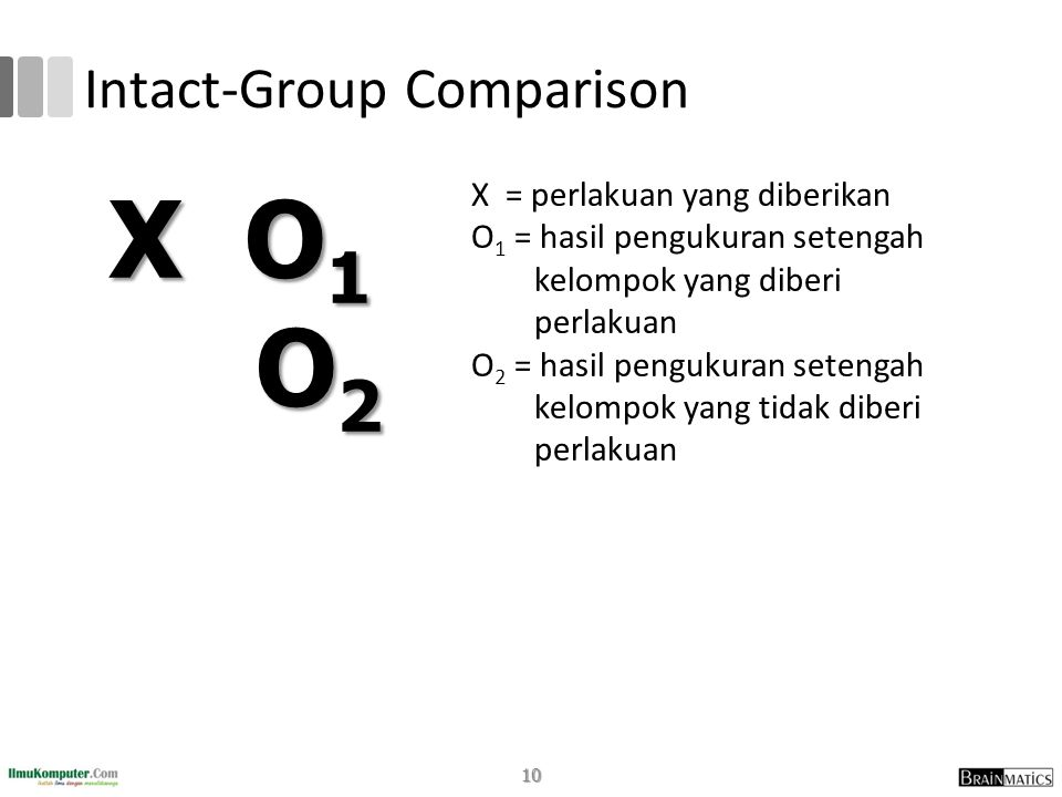 Intact-Group Comparison X = perlakuan yang diberikan O 1 = hasil pengukuran setengah kelompok yang diberi perlakuan O 2 = hasil pengukuran setengah kelompok yang tidak diberi perlakuan X O 1 O 2 O 2 10