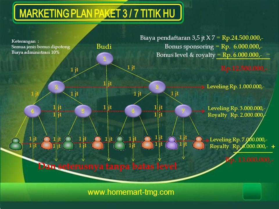 Budi 1 jt Biaya pendaftaran 3,5 jt X 7 = Rp.24.500.000,- 1 jt Bonus sponsoring = Rp. 6.000.000,- Bonus level & royalty = Rp. 6.000.000,- _ Rp.12.500.0