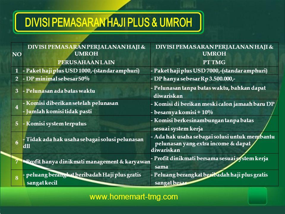 www.homemart-tmg.com NO DIVISI PEMASARAN PERJALANAN HAJI & UMROH PERUSAHAAN LAINPT TMG 1- Paket haji plus USD 1000,-(standar amphuri)- Paket haji plus