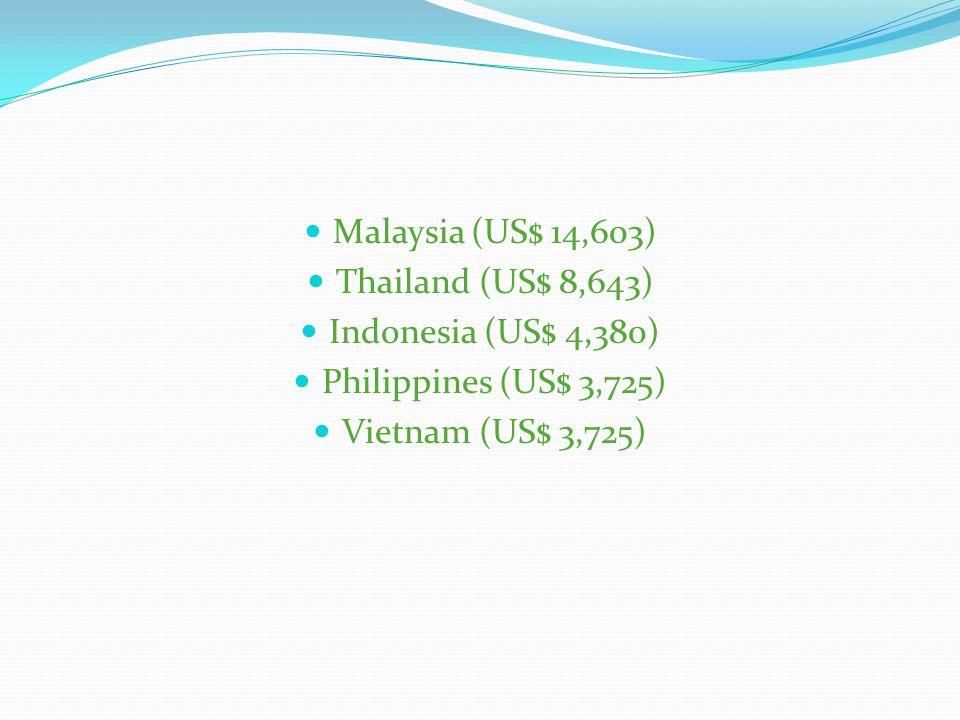 1. Qatar USD 88.222 2. Luxemburg 81.466 3. Singapura 56.