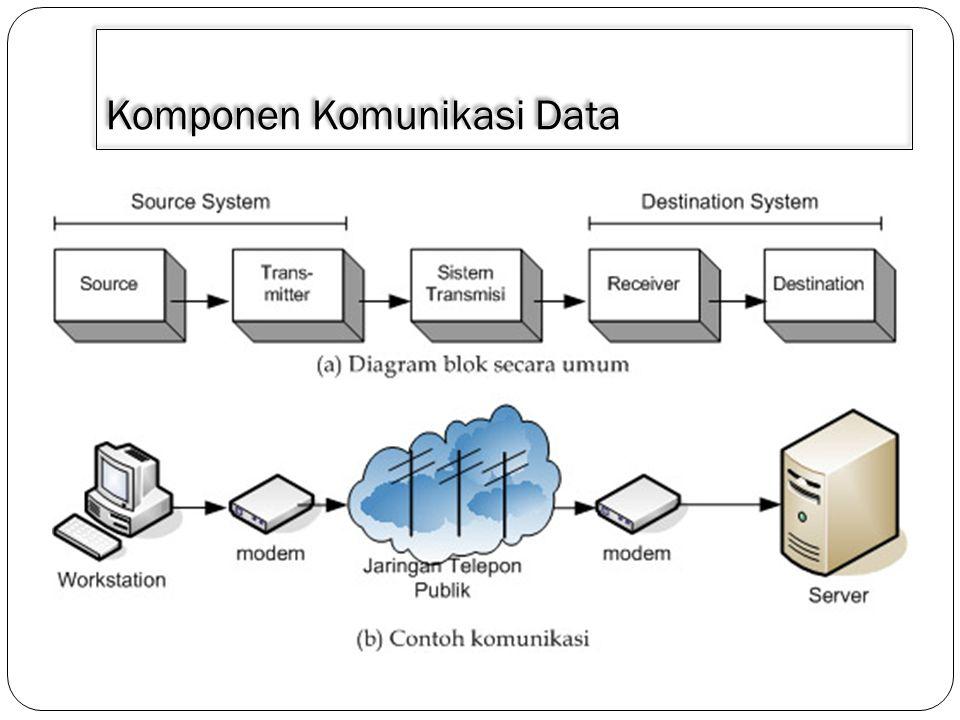 Unsur- Unsur Source Transmitter Sistem Transmisi Receiver Destination