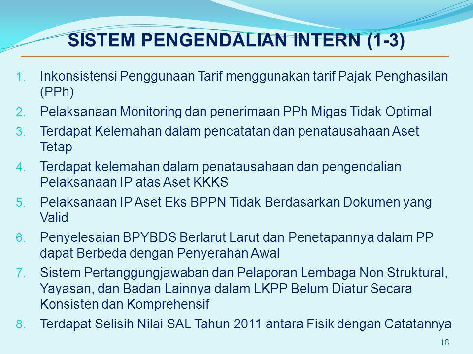 SISTEM PENGENDALIAN INTERN (1-3) 1. Inkonsistensi Penggunaan Tarif menggunakan tarif Pajak Penghasilan (PPh) 2. Pelaksanaan Monitoring dan penerimaan