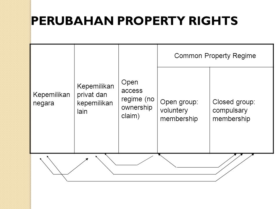 PERUBAHAN PROPERTY RIGHTS Kepemilikan negara Kepemilikan privat dan kepemilikan lain Open access regime (no ownership claim) Common Property Regime Op