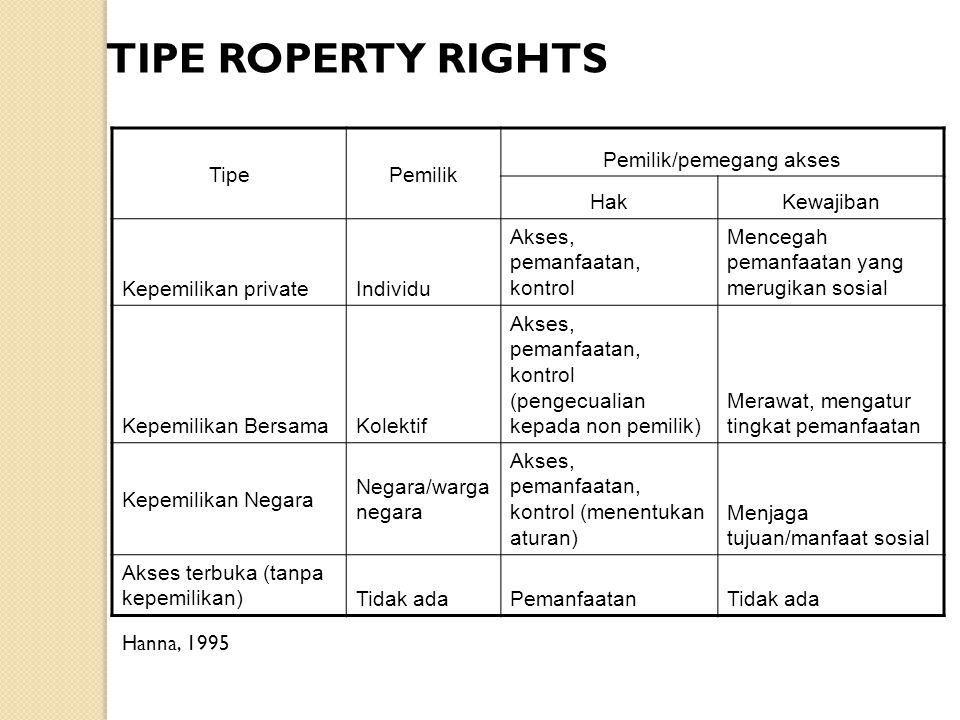 TIPE ROPERTY RIGHTS TipePemilik Pemilik/pemegang akses HakKewajiban Kepemilikan privateIndividu Akses, pemanfaatan, kontrol Mencegah pemanfaatan yang
