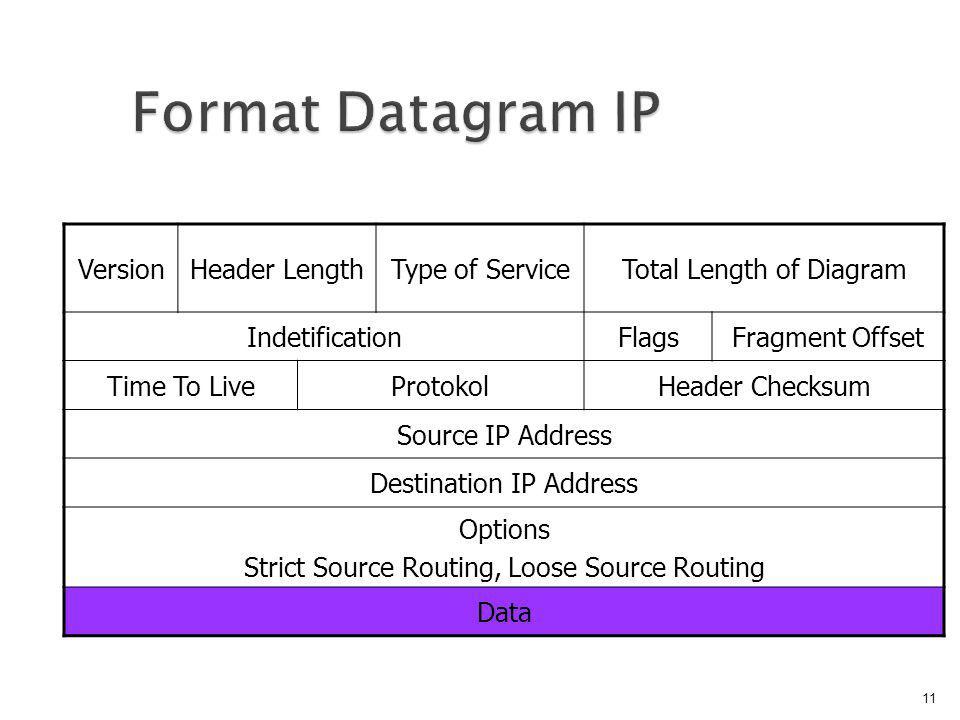  Version, berisi versi dari IP yang dipakai  Header Length, berisi panjang dari header paket IP ini dalam hitungan 32 bit word  Type of service, berisi kualitas service yang dapat mempengaruhi cara penanganan paket IP ini.