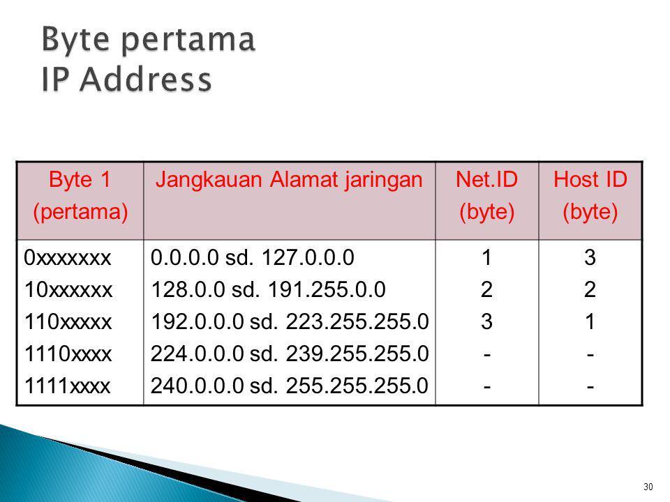 Adanya pembatasan alamat diatas menyebabkan alamat IP yang tersedia secara aktual seperti tabel di bawah KelasDariSampaiNetidHostid A1126 16.777.214 B12819116.38465.534 C1922232.097.152254 31