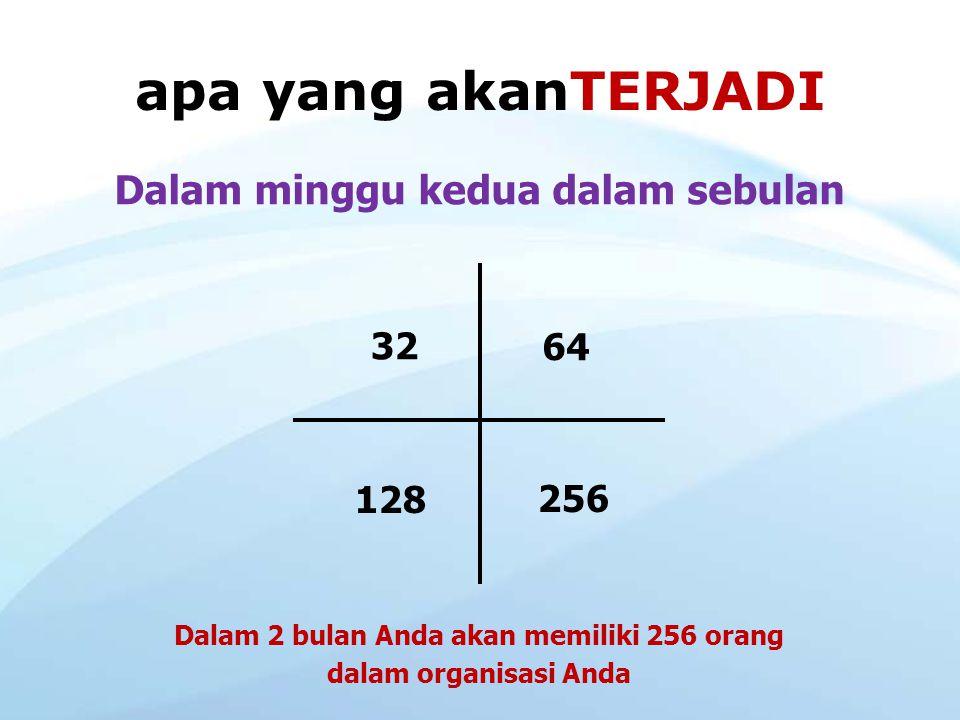 apa yang akanTERJADI Anda hanya memperkenalkan kepada 2 orang dalam satu minggu dan mengajar mereka melakukan hal yang sama Anda mendapat 2 4 816 Dala