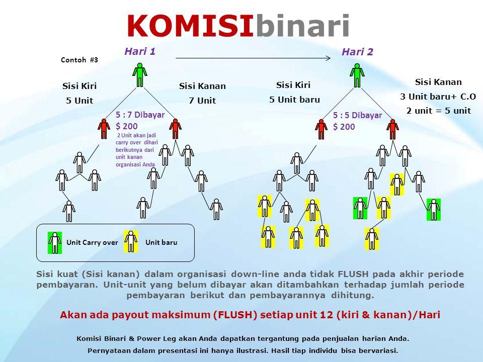 Anda Distributor Down-line Distributor yang di Sponsori langsung Sisi kiriSisi kanan Komisi 11$ 40 22$ 80 33$ 120 44$ 160 55$ 200 66$ 200 + $ 40 Vouch