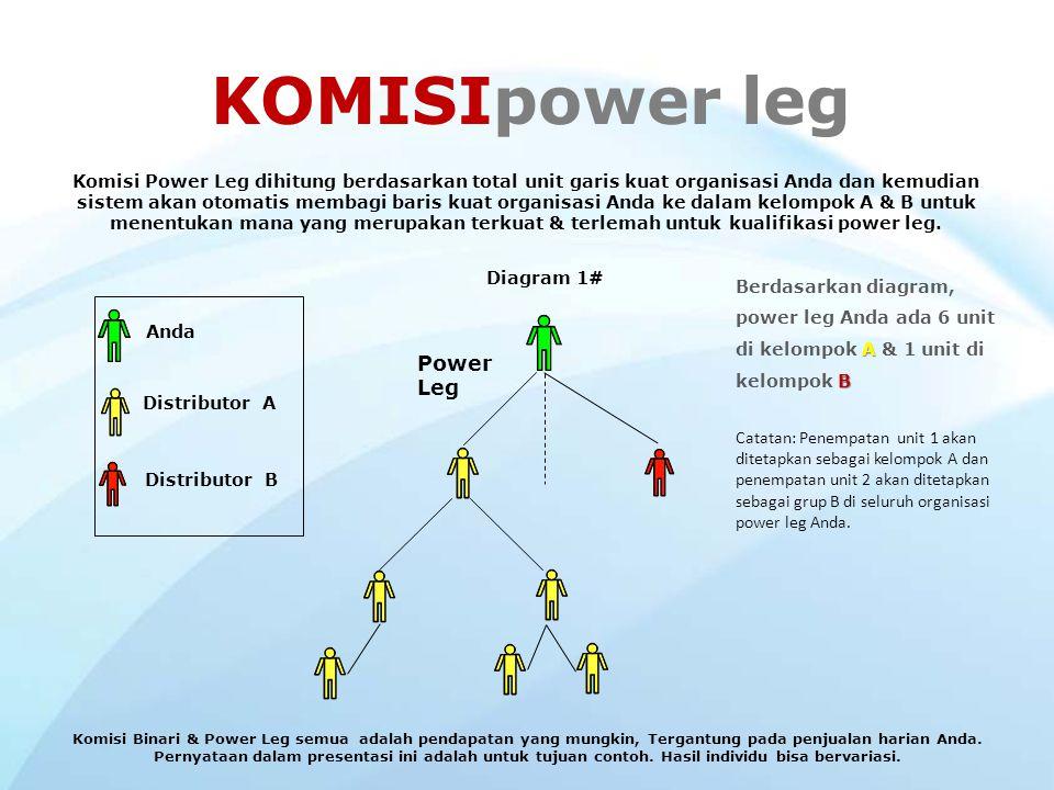 KOMISIpowerleg Komisi Power Leg membayar Anda berdasarkan akumulasi volume Anda tanpa batas waktu & tingkat kedalaman tak terbatas jauh di baris palin