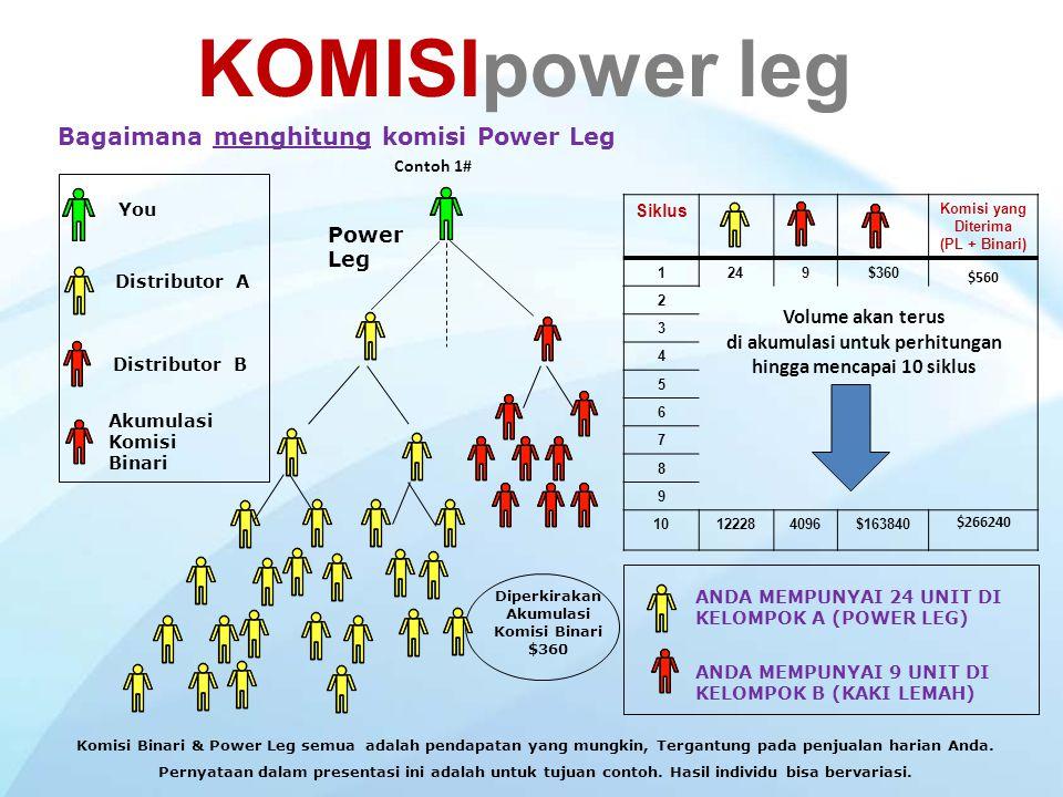 KOMISIpower leg Komisi Power Leg dihitung berdasarkan total unit garis kuat organisasi Anda dan kemudian sistem akan otomatis membagi baris kuat organ