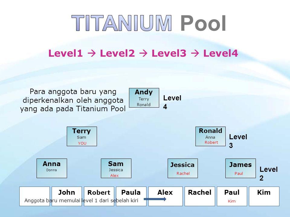 Level 4 level 2 level 3 level 1 level 2 level 3 level 1 Mulai Disini Pool terpecah menjadi 2 ketika semua posisi di Titanium Pool terisi Ketika semua