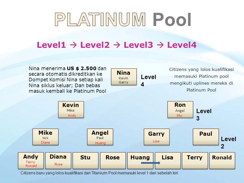 Member yang lolos dari Titanium Pool bergerak naik ke posisi level 1 pada Platinum Pool Citizen yang siklus keluar kembali masuk Platinum Pool pada Le