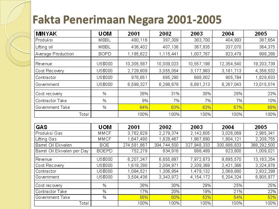 Fakta Penerimaan Negara 2001-2005