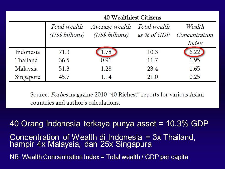 40 Orang Indonesia terkaya punya asset = 10.3% GDP Concentration of Wealth di Indonesia = 3x Thailand, hampir 4x Malaysia, dan 25x Singapura NB: Wealth Concentration Index = Total wealth / GDP per capita
