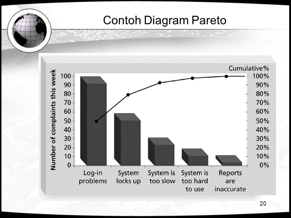 20 Contoh Diagram Pareto