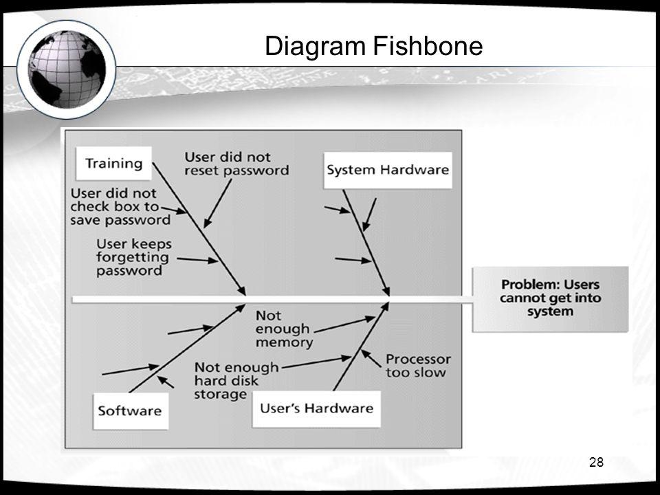 28 Diagram Fishbone