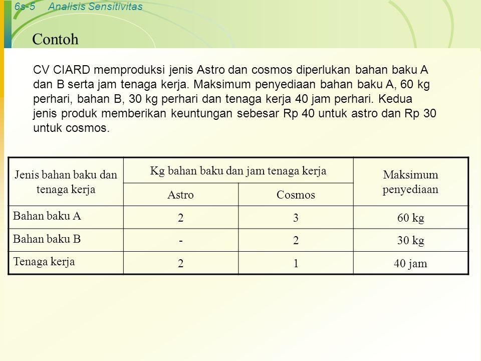 6s-5Analisis Sensitivitas Contoh CV CIARD memproduksi jenis Astro dan cosmos diperlukan bahan baku A dan B serta jam tenaga kerja. Maksimum penyediaan