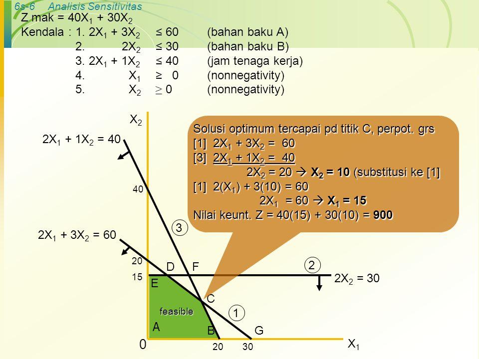6s-7Analisis Sensitivitas Dari perhitungan pencarian solusi optimum (titik C: X 1 =15, X 2 =10), akan ditemukan kendala yang sudah habis terpakai (scare) atau full capasity, dan kendala yang berlebihan (redundant) atau idle capasity C : Full capasity [1] 2X 1 + 3X 2 ≤ 60 (BB A yg tersedia) 2(15) + 3(10) = 60 (BB A yg dipakai) 2(15) + 3(10) = 60 (BB A yg dipakai) yg tersedia = yg dipakai yg tersedia = yg dipakai [3] 2X 1 + 1X 2 ≤ 40 (tk yg tersedia) 2(15) + 1(10) = 40 (tk yg dipakai) 2(15) + 1(10) = 40 (tk yg dipakai) yg tersedia = yg dipakai yg tersedia = yg dipakai B C 40 2X 1 + 3X 2 = 60 D A X2X2 X1X1 0 2X 2 = 30 15 E F 3020 G 2X 1 + 1X 2 = 40 1 3 2feasible
