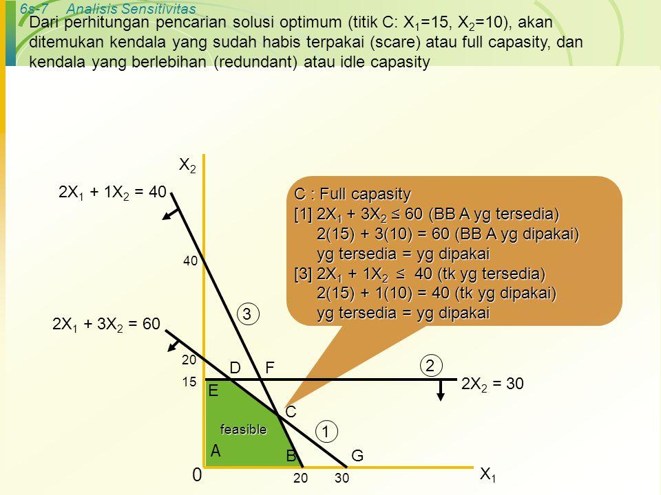 6s-8Analisis Sensitivitas Perubahan Kapasitas Sumberdaya ◦ F : [3] 2X 1 + 1X 2 = 40 [2] 2X 2 = 30  X 2 = 15 [2] 2X 2 = 30  X 2 = 15 ◦ Substitusikan X 2 = 15 ke (3) [3] 2(X 1 ) + 1(15) = 40 [3] 2(X 1 ) + 1(15) = 40 X 1 = 12,5 X 1 = 12,5 ◦ Substitusikan X 1 & X 2 pada pers.