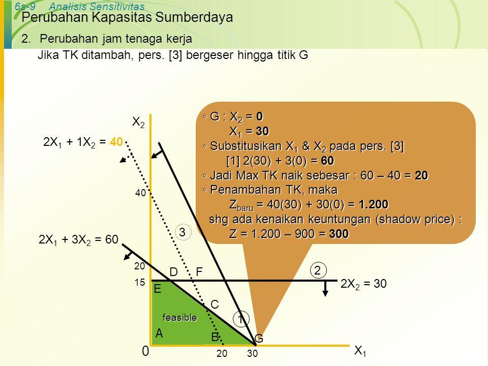 6s-9Analisis Sensitivitas Perubahan Kapasitas Sumberdaya ◦ G : X 2 = 0 X 1 = 30 X 1 = 30 ◦ Substitusikan X 1 & X 2 pada pers. [3] [1] 2(30) + 3(0) = 6