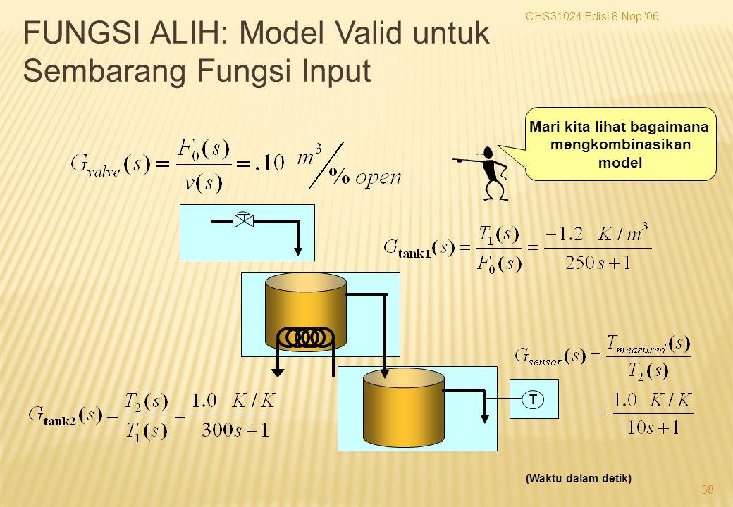 CHS31024 Edisi 8 Nop 06 38 T (Waktu dalam detik) Mari kita lihat bagaimana mengkombinasikan model FUNGSI ALIH: Model Valid untuk Sembarang Fungsi Input