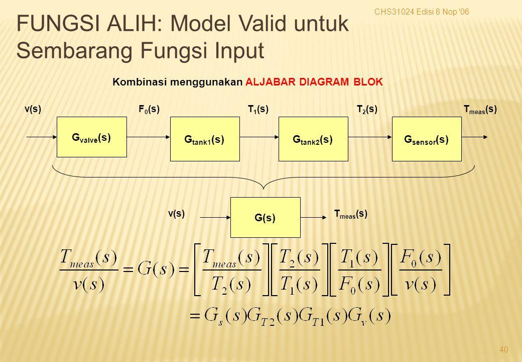 CHS31024 Edisi 8 Nop 06 40 Kombinasi menggunakan ALJABAR DIAGRAM BLOK G valve (s) G tank2 (s)G tank1 (s)G sensor (s) v(s)F 0 (s)T 1 (s)T 2 (s)T meas (s) G(s) v(s)T meas (s) FUNGSI ALIH: Model Valid untuk Sembarang Fungsi Input