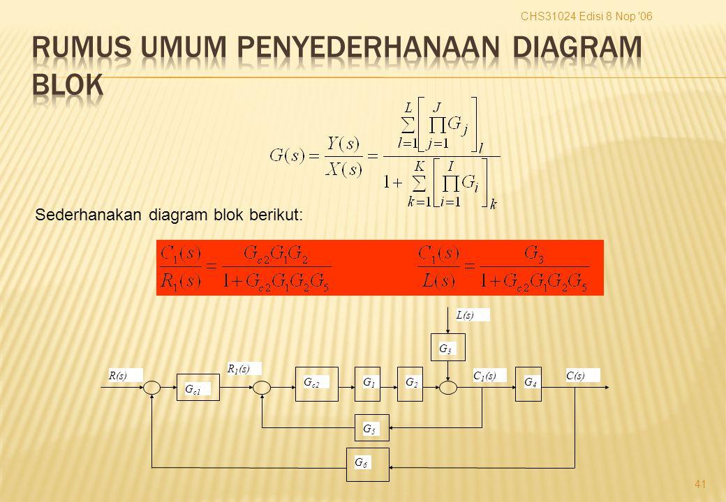 CHS31024 Edisi 8 Nop 06 41 G3G3 L(s) C(s)R(s) R 1 (s) C 1 (s) G4G4 G c1 G c2 G1G1 G2G2 G5G5 G6G6 Sederhanakan diagram blok berikut: