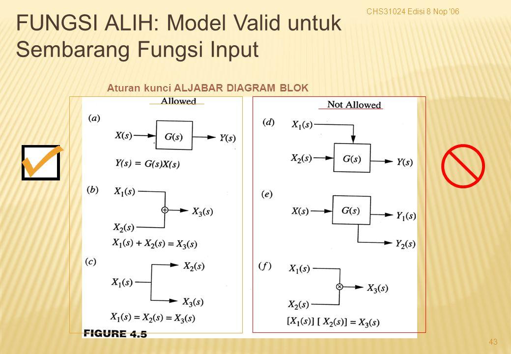 CHS31024 Edisi 8 Nop 06 43 Aturan kunci ALJABAR DIAGRAM BLOK FUNGSI ALIH: Model Valid untuk Sembarang Fungsi Input
