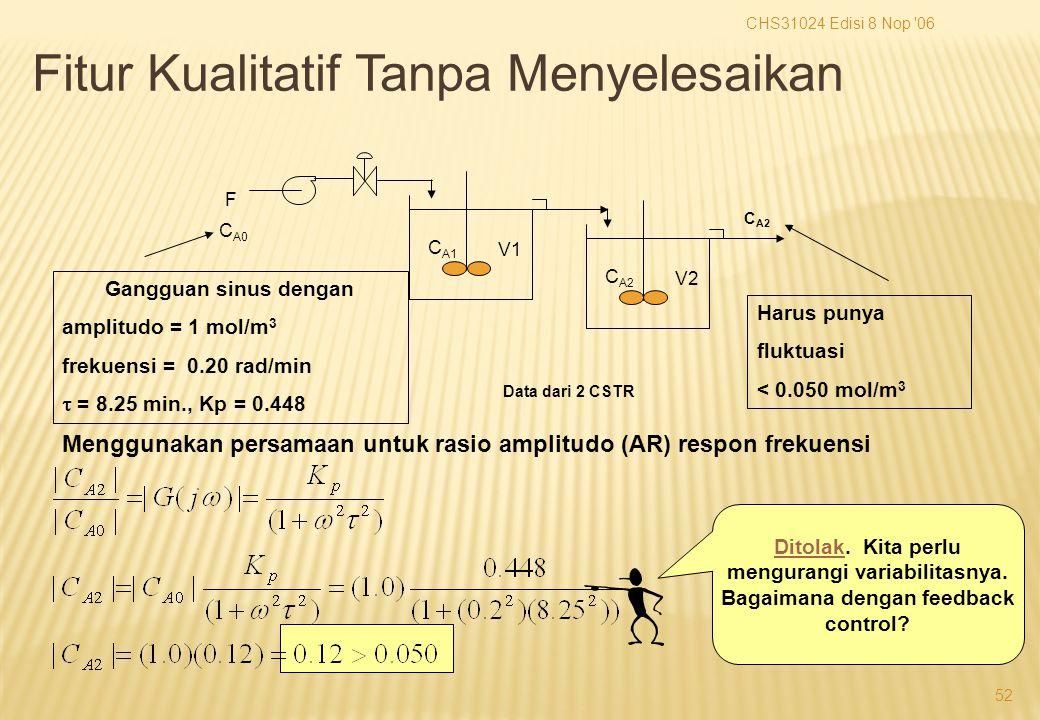 CHS31024 Edisi 8 Nop 06 52 F C A0 V1 C A1 V2 C A2 Gangguan sinus dengan amplitudo = 1 mol/m 3 frekuensi = 0.20 rad/min  = 8.25 min., Kp = 0.448 Harus punya fluktuasi < 0.050 mol/m 3 C A2 Menggunakan persamaan untuk rasio amplitudo (AR) respon frekuensi Ditolak.