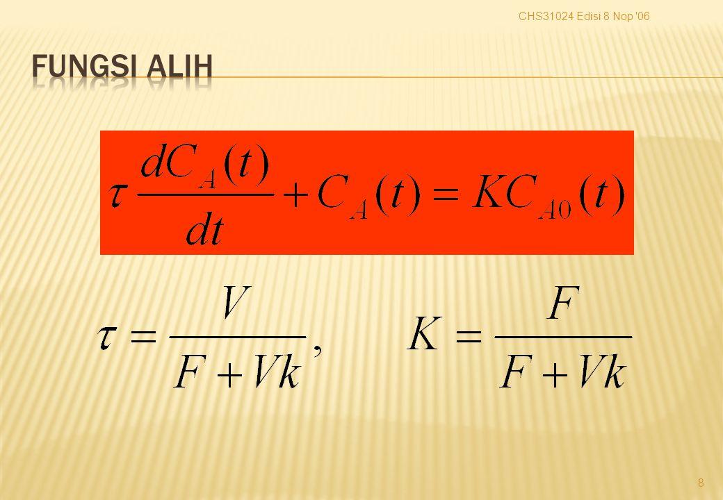 Respon transien: (1) Tentukan sinyal input u(t), d(t) (2) Tulis ODE proses dengan inputnya (3) Definisikan kondisi awalnya (4) Gunakan Transformasi Laplace (TL) (5) Selesaikan untuk Y(s) (6) Gunakan TL balik (inverse) untuk mendapatkan y(t) Kerugian: Prosedur lengkap harus diulang kembali dengan adanya perubahan:  kondisi awal  jenis sinyal input u(t) Dapatkah kita menggambarkan dinamika proses yang bebas dari kondisi awal dan input.