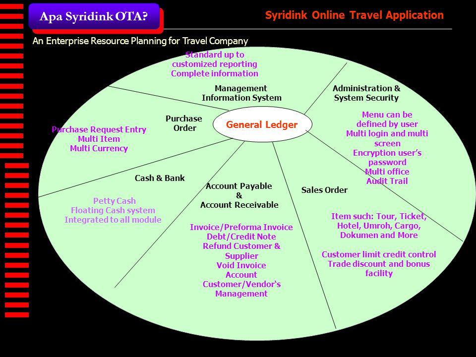 Syridink Online Travel Application Apa Syridink OTA?