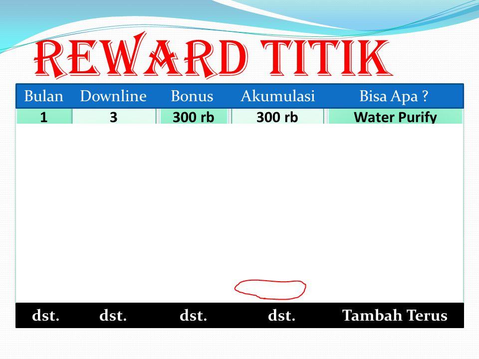 U BCDA Reward Titik @Rp 100.000,- 100 Bulan ke-1 100 Bulan ke-2 dst.