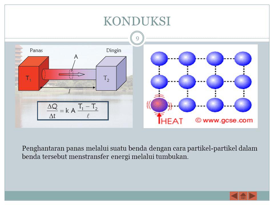 KONDUKSI Penghantaran panas melalui suatu benda dengan cara partikel-partikel dalam benda tersebut menstransfer energi melalui tumbukan.