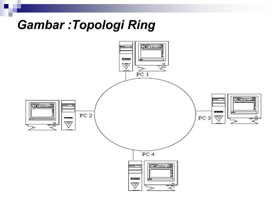 Gambar :Topologi Ring