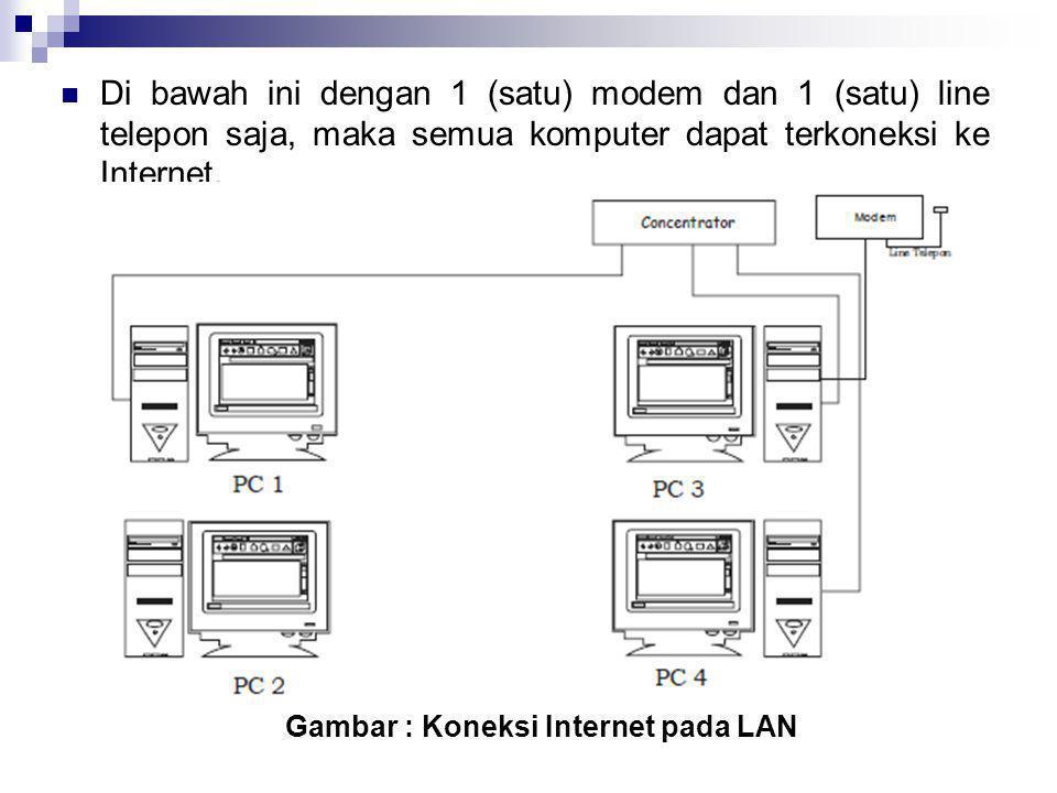  Di bawah ini dengan 1 (satu) modem dan 1 (satu) line telepon saja, maka semua komputer dapat terkoneksi ke Internet. Gambar : Koneksi Internet pada