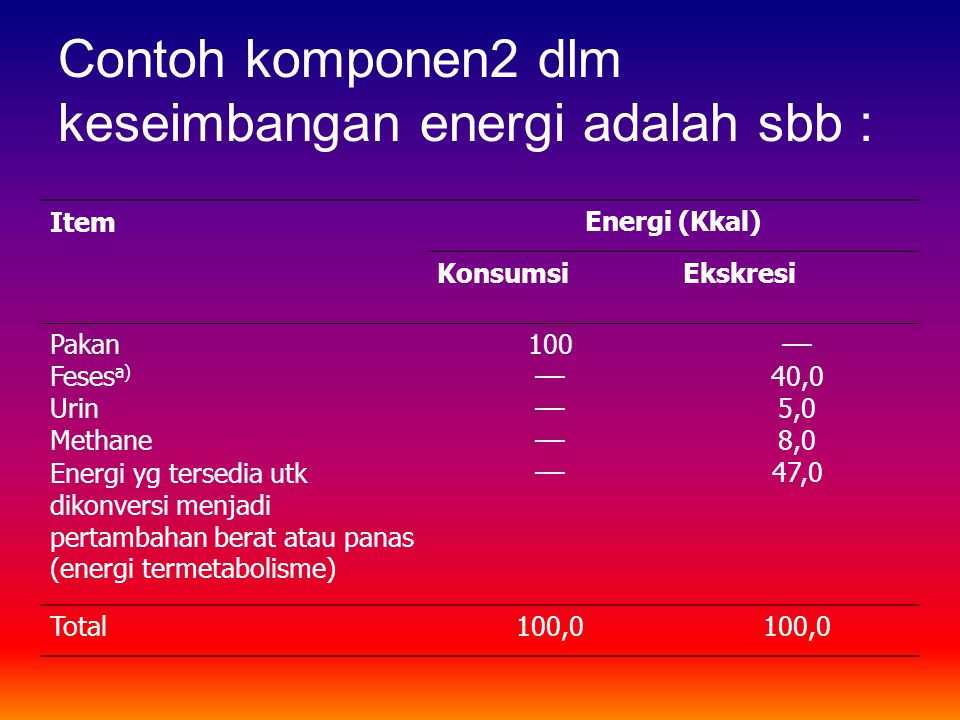 Contoh komponen2 dlm keseimbangan energi adalah sbb : ItemEnergi (Kkal) KonsumsiEkskresi Pakan Feses a) Urin Methane Energi yg tersedia utk dikonversi