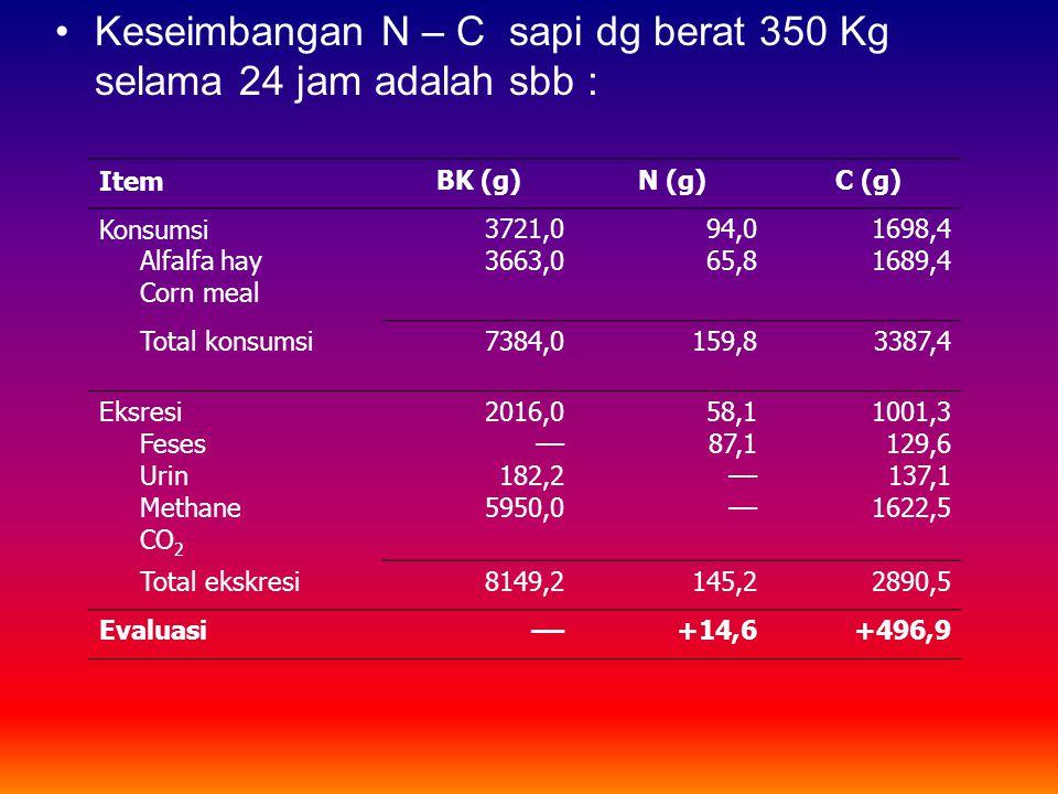 ItemBK (g)N (g) C (g) Konsumsi Alfalfa hay Corn meal 3721,0 3663,0 94,0 65,8 1698,4 1689,4 Total konsumsi7384,0159,83387,4 Eksresi Feses Urin Methane