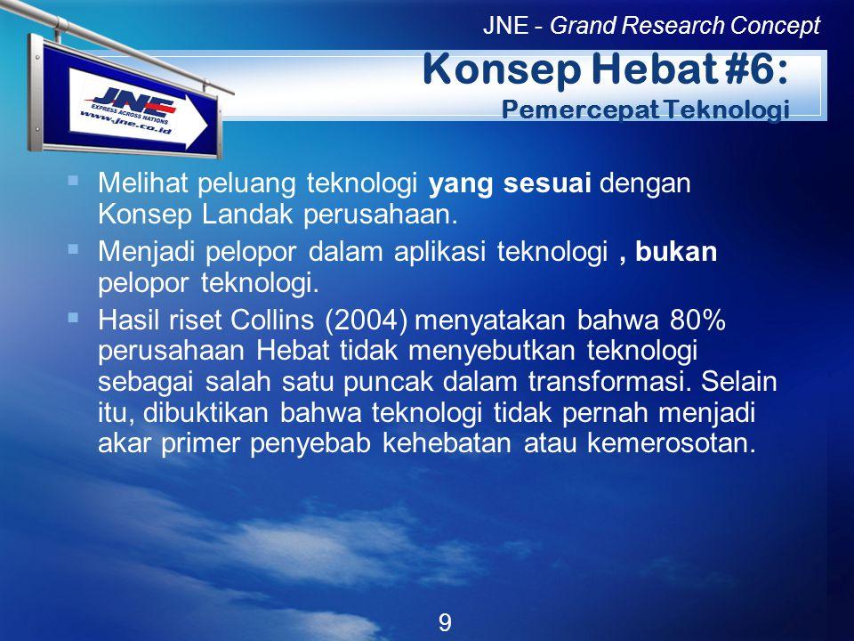 LOGO Konsep Hebat #6: Pemercepat Teknologi  Melihat peluang teknologi yang sesuai dengan Konsep Landak perusahaan.
