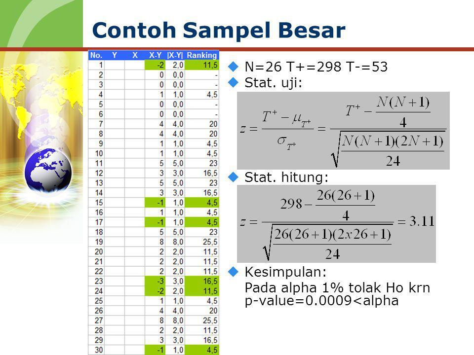 Contoh Sampel Besar  N=26 T+=298 T-=53  Stat. uji:  Stat. hitung:  Kesimpulan: Pada alpha 1% tolak Ho krn p-value=0.0009<alpha