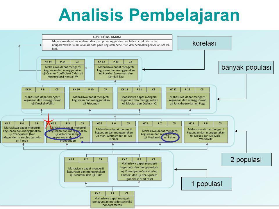 Analisis Pembelajaran 1 populasi 2 populasi banyak populasi korelasi