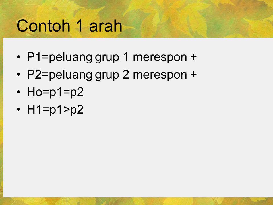 Contoh 1 arah •P1=peluang grup 1 merespon + •P2=peluang grup 2 merespon + •Ho=p1=p2 •H1=p1>p2