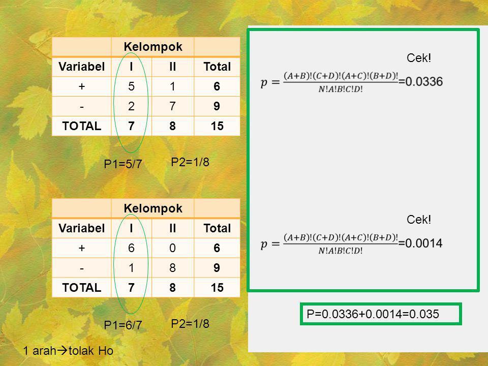 Kelompok VariabelIIITotal +516 -279 TOTAL7815 P1=5/7 P2=1/8 Cek! Kelompok VariabelIIITotal +606 -189 TOTAL7815 P1=6/7 P2=1/8 Cek! P=0.0336+0.0014=0.03